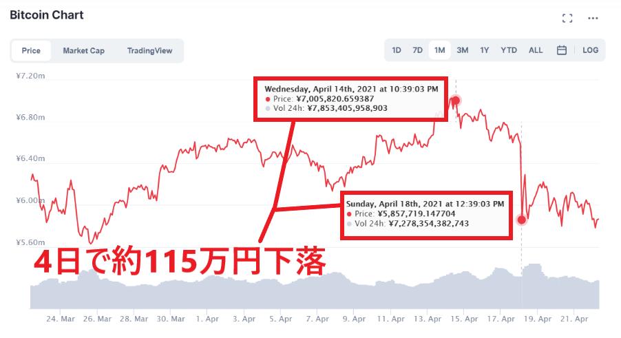 仮想通貨 変動 ボラティリティ チャート