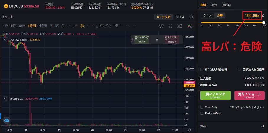 仮想通貨 レバレッジ取引