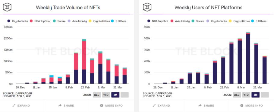 NFT トレードボリューム ユーザー数