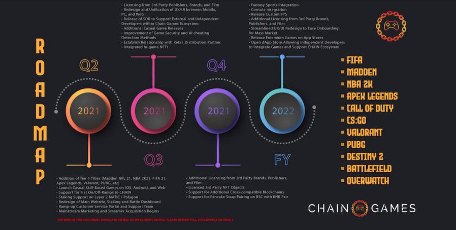 Chain Games ロードマップ