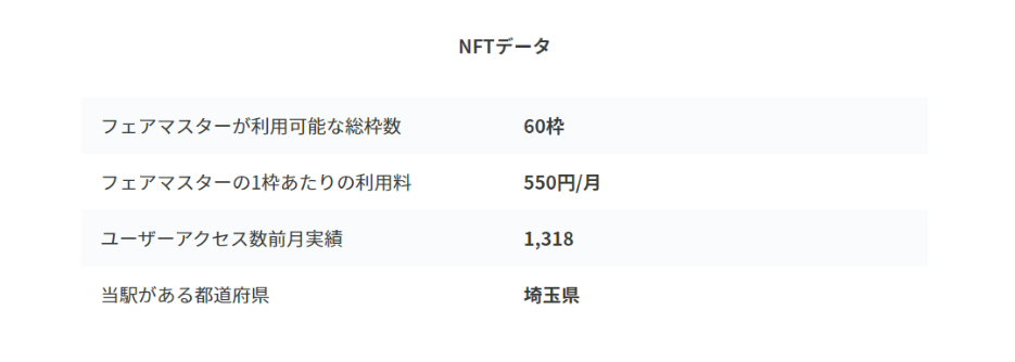 NFTデータ