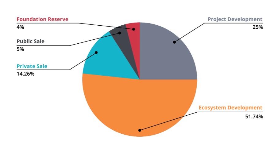 トークン割り当てのグラフ