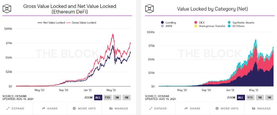 DeFi市場のロック資金